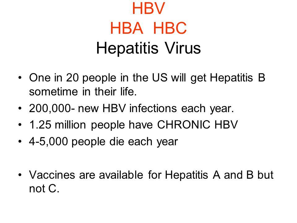 HBV HBA HBC Hepatitis Virus One in 20 people in the US will get Hepatitis B sometime in their life.