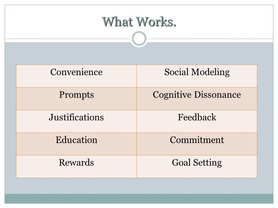 What Works. ConvenienceSocial Modeling PromptsCognitive Dissonance JustificationsFeedback EducationCommitment RewardsGoal Setting