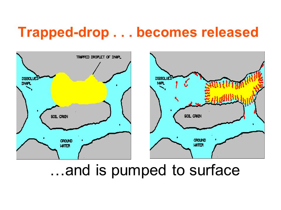 Trapped-drop... becomes released …and is pumped to surface