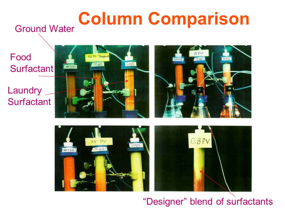 "Column Comparison Ground Water Food Surfactant Laundry Surfactant ""Designer"" blend of surfactants"
