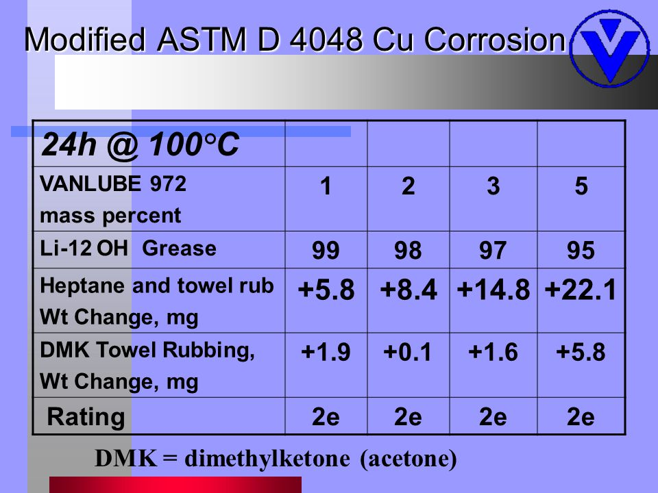 Modified ASTM D 4048 Cu Corrosion 24h @ 100°C VANLUBE 972 mass percent 1235 Li-12 OH Grease 99989795 Heptane and towel rub Wt Change, mg +5.8+8.4+14.8+22.1 DMK Towel Rubbing, Wt Change, mg +1.9+0.1+1.6+5.8 Rating2e DMK = dimethylketone (acetone)