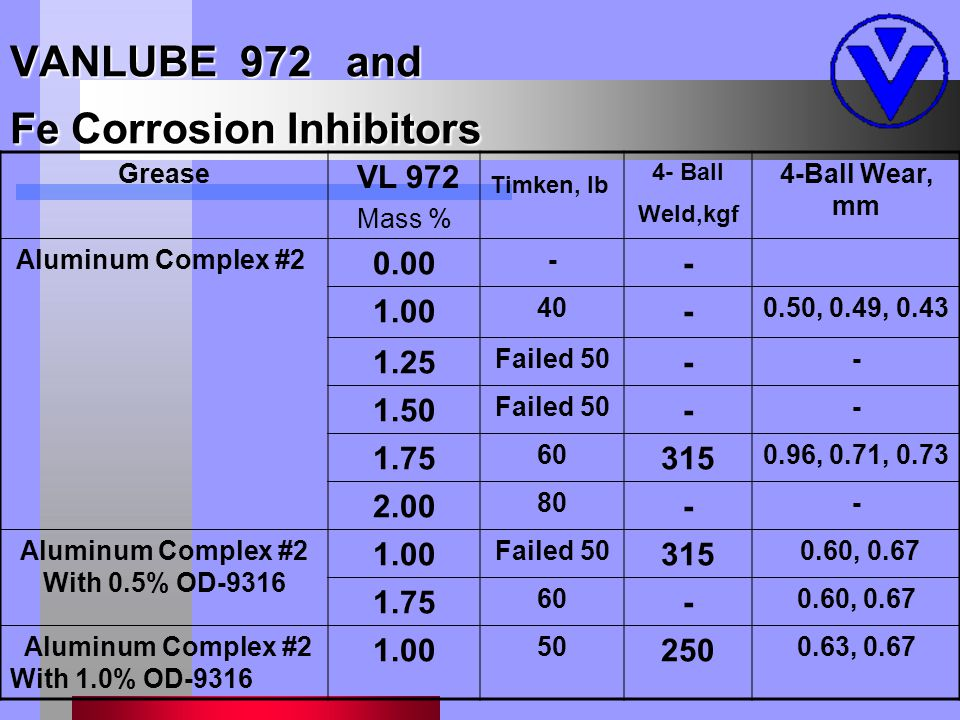 VANLUBE 972 and Fe Corrosion Inhibitors Grease VL 972 Mass % Timken, lb 4- Ball Weld,kgf 4-Ball Wear, mm Aluminum Complex #2 0.00 - - 1.00 40 - 0.50, 0.49, 0.43 1.25 Failed 50 - - 1.50 Failed 50 - - 1.75 60 315 0.96, 0.71, 0.73 2.00 80 - - Aluminum Complex #2 With 0.5% OD-9316 1.00 Failed 50 315 0.60, 0.67 1.75 60 - 0.60, 0.67 Aluminum Complex #2 With 1.0% OD-9316 1.00 50 250 0.63, 0.67