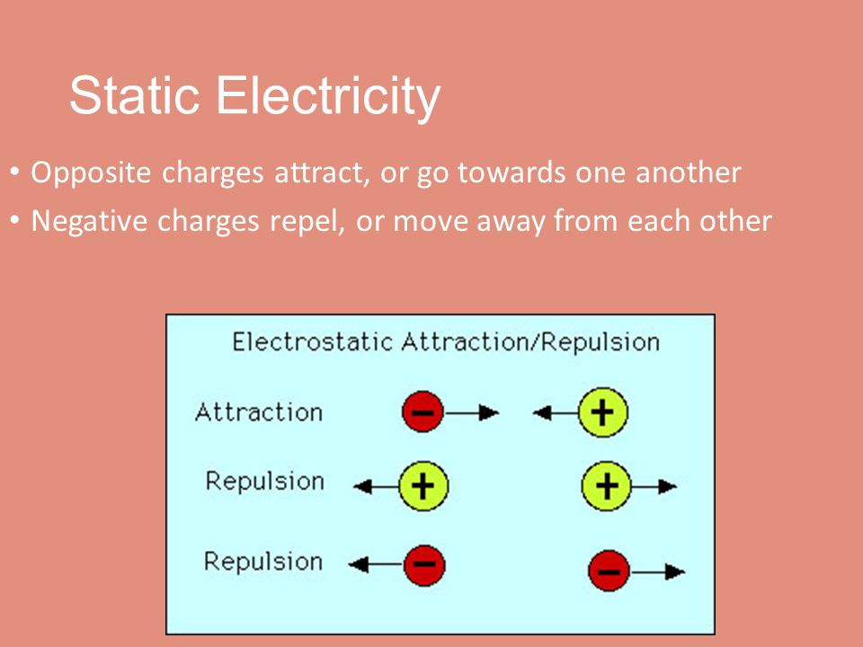 Static Electricity Opposite charges attract, or go towards one another Negative charges repel, or move away from each other