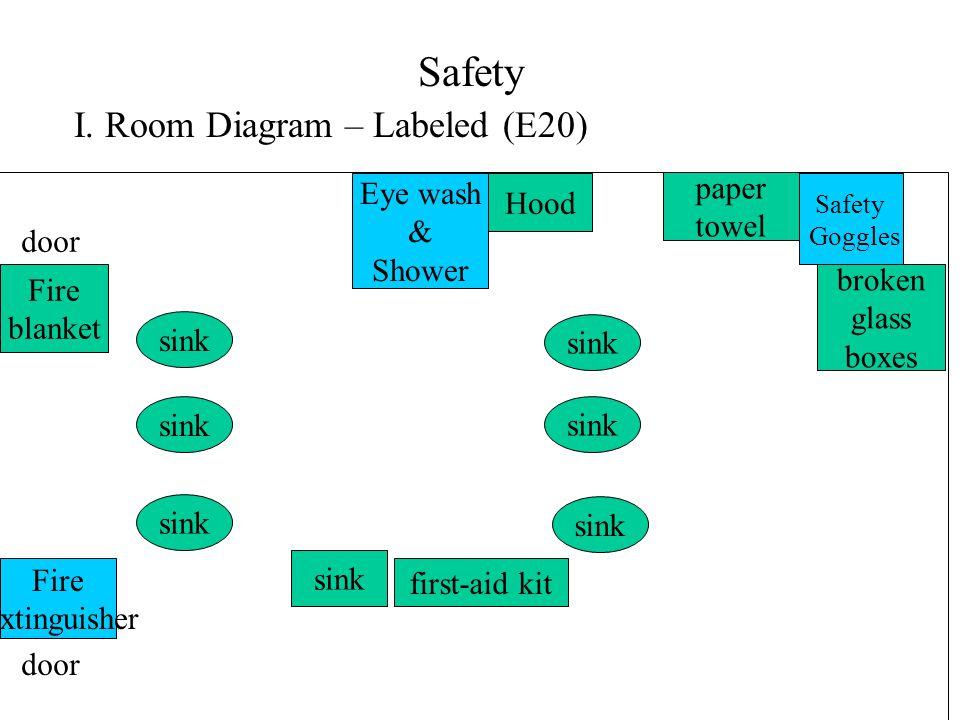 Safety I. Room Diagram – Labeled (E20) Safety Goggles Fire extinguisher Hood Eye wash & Shower sink Fire blanket paper towel broken glass boxes door f