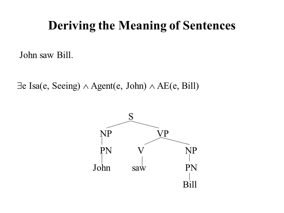Deriving the Meaning of Sentences John saw Bill.