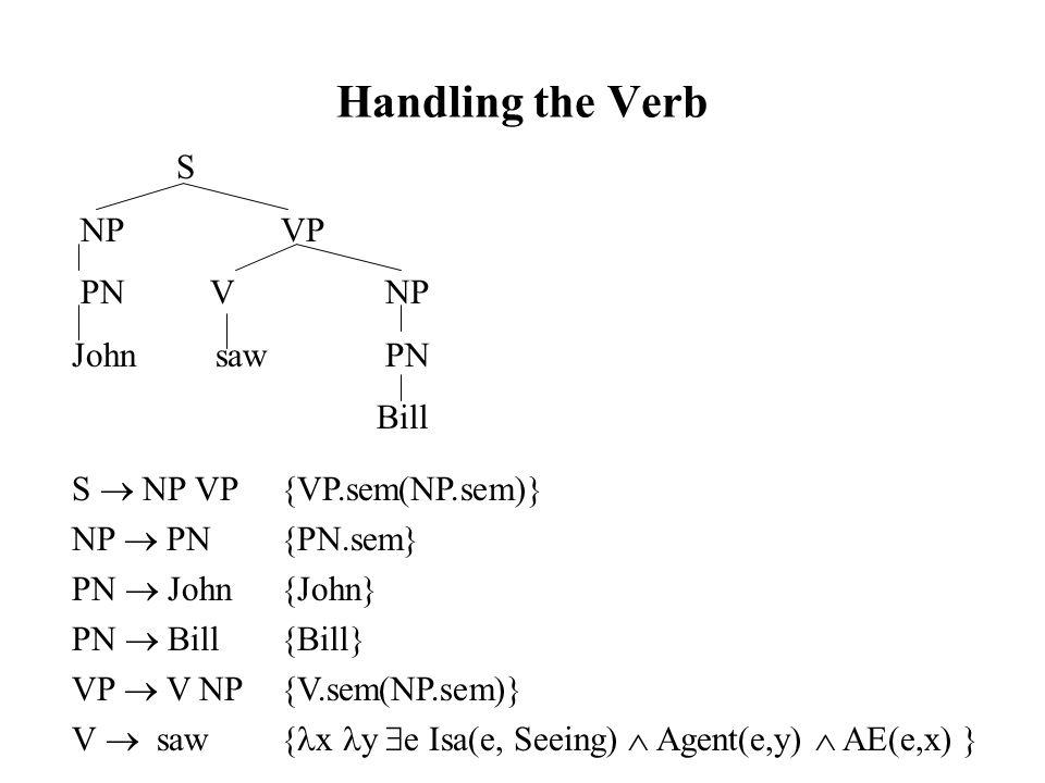 Handling the Verb S NPVP PN VNP John saw PN Bill S  NP VP{VP.sem(NP.sem)} NP  PN{PN.sem} PN  John{John} PN  Bill{Bill} VP  V NP{V.sem(NP.sem)} V