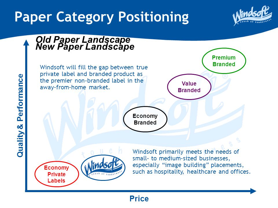 New Paper Landscape Paper Category Positioning Quality & Performance Price Premium Branded Economy Private Labels Value Branded Economy Branded Windso