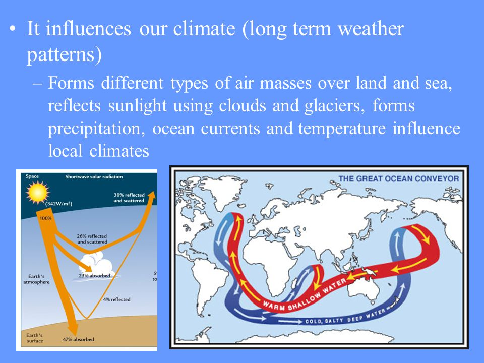 It influences our climate (long term weather patterns) –Forms different types of air masses over land and sea, reflects sunlight using clouds and glac
