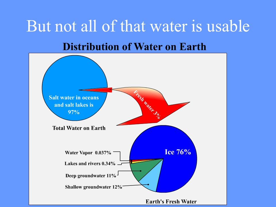 But not all of that water is usable