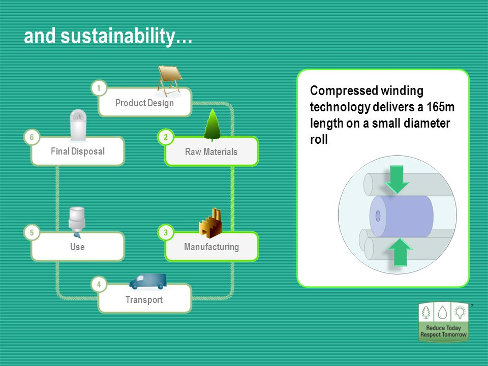and sustainability… Our AIRFLEX* Fabric with unique UCTAD technology reduces fibre consumption by 15% versus standard fabric * Product Design Raw Materials Manufacturing Transport Use Final Disposal