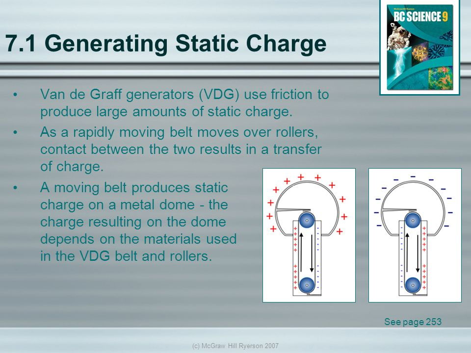 (c) McGraw Hill Ryerson 2007 7.1 Generating Static Charge Van de Graff generators (VDG) use friction to produce large amounts of static charge.