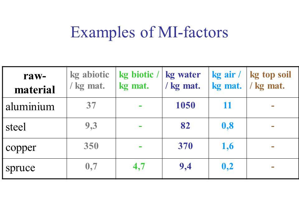 Examples of MI-factors raw- material kg abiotic / kg mat.