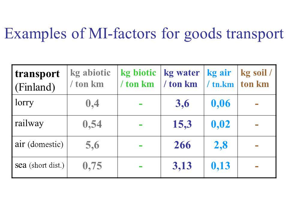 Examples of MI-factors for goods transport transport (Finland) kg abiotic / ton km kg biotic / ton km kg water / ton km kg air / tn.km kg soil / ton km lorry 0,4 -3,60,06- railway 0,54 -15,30,02- air (domestic) 5,6 -2662,8- sea (short dist.) 0,75 -3,130,13-