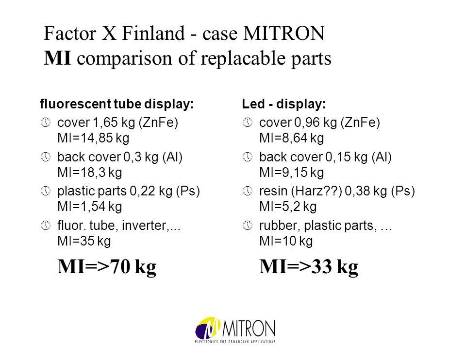 Factor X Finland - case MITRON MI comparison of replacable parts fluorescent tube display: »cover 1,65 kg (ZnFe) MI=14,85 kg »back cover 0,3 kg (Al) MI=18,3 kg »plastic parts 0,22 kg (Ps) MI=1,54 kg »fluor.