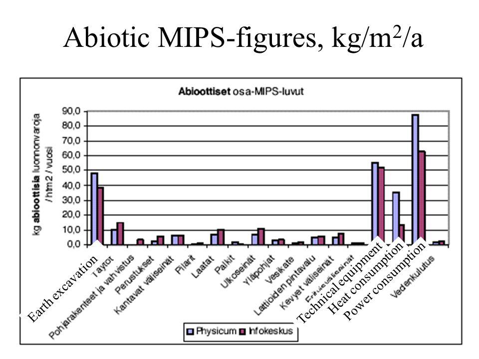 Abiotic MIPS-figures, kg/m 2 /a Earth excavation Technical equipment Heat consumption Power consumption