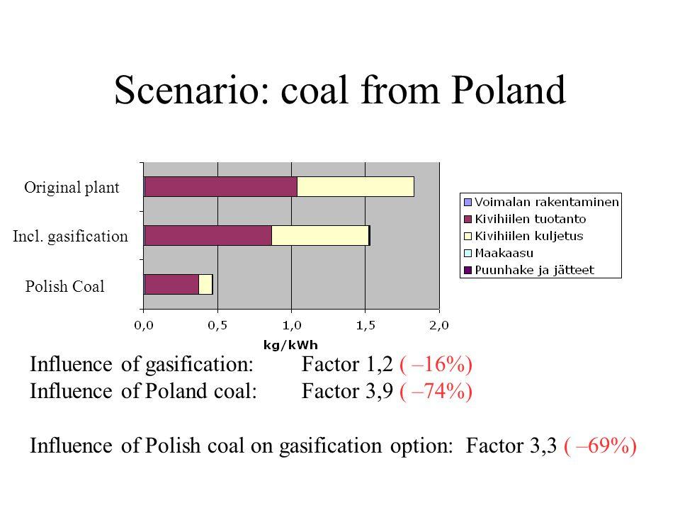 Scenario: coal from Poland Influence of gasification: Factor 1,2 ( –16%) Influence of Poland coal:Factor 3,9 ( –74%) Influence of Polish coal on gasification option: Factor 3,3 ( –69%) Original plant Incl.
