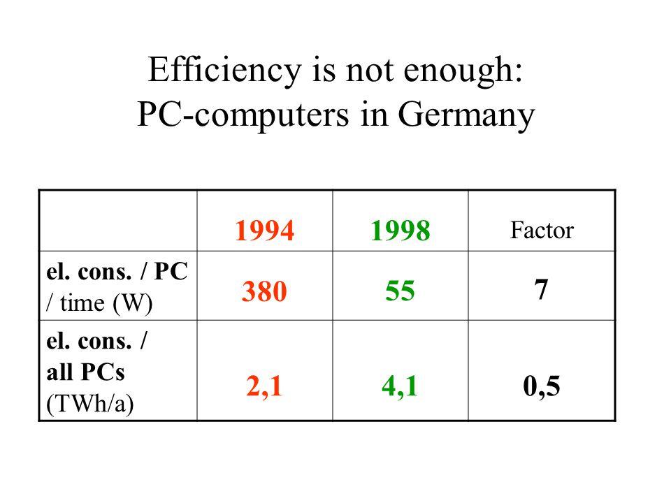Efficiency is not enough: PC-computers in Germany 19941998 Factor el.