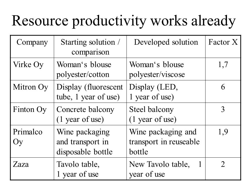 Resource productivity works already CompanyStarting solution / comparison Developed solutionFactor X Virke OyWoman's blouse polyester/cotton Woman's blouse polyester/viscose 1,7 Mitron OyDisplay (fluorescent tube, 1 year of use) Display (LED, 1 year of use) 6 Finton OyConcrete balcony (1 year of use) Steel balcony (1 year of use) 3 Primalco Oy Wine packaging and transport in disposable bottle Wine packaging and transport in reuseable bottle 1,9 ZazaTavolo table, 1 year of use New Tavolo table, 1 year of use 2