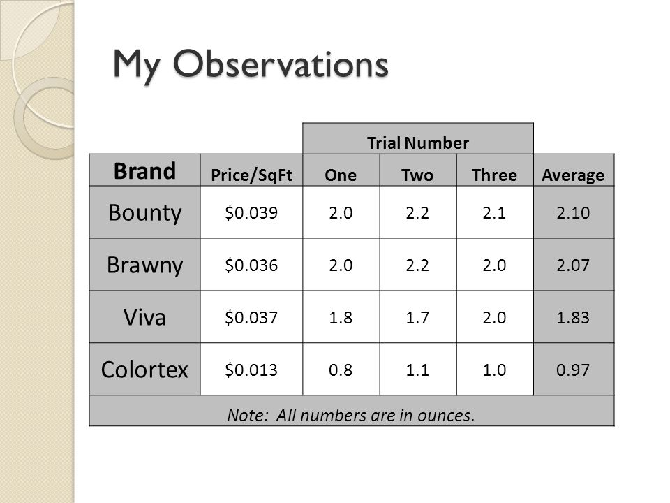 My Observations Trial Number Brand Price/SqFtOneTwoThreeAverage Bounty $0.0392.02.22.12.10 Brawny $0.0362.02.22.02.07 Viva $0.0371.81.72.01.83 Colortex $0.0130.81.11.00.97 Note: All numbers are in ounces.