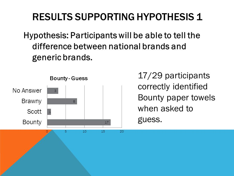 RESULTS SUPPORTING HYPOTHESIS 1 Hypothesis: Participants will be able to tell the difference between national brands and generic brands.