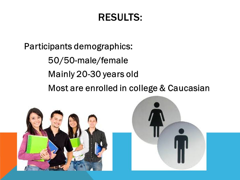 RESULTS: Participants demographics: 50/50-male/female Mainly 20-30 years old Most are enrolled in college & Caucasian