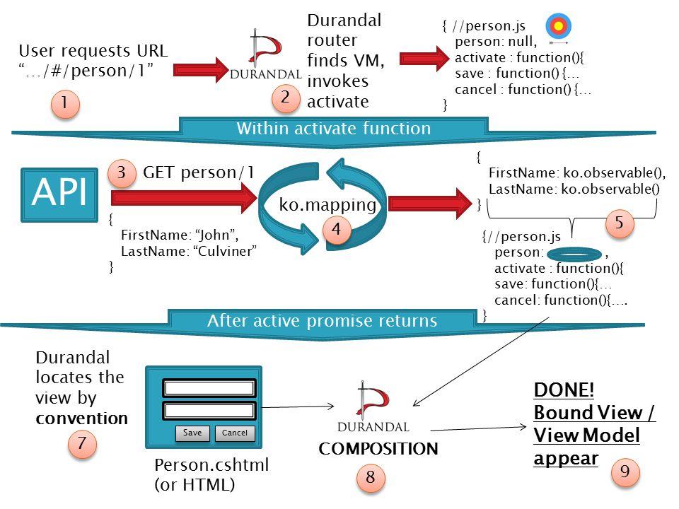 API COMPOSITION { FirstName: John , LastName: Culviner } ko.mapping { FirstName: ko.observable(), LastName: ko.observable() } {//person.js person:, activate : function(){ save: function(){… cancel: function(){….