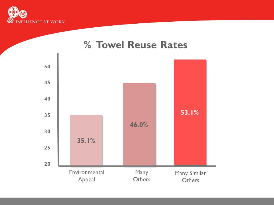 50 20 25 30 35 40 45 Environmental Appeal % Towel Reuse Rates 35.1% 46.0% Many Others 53.1% Many Similar Others