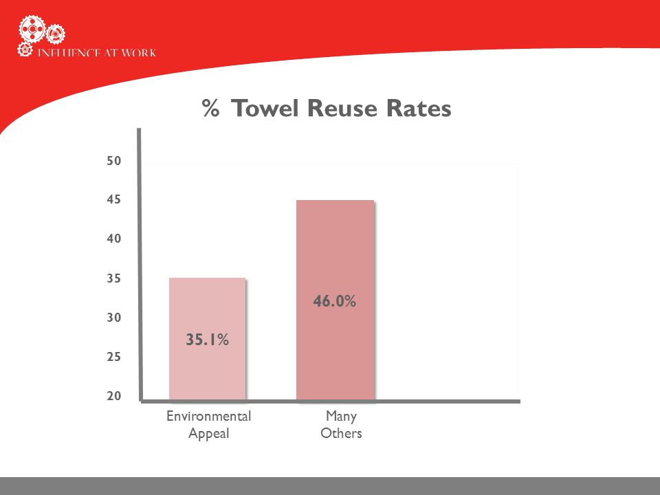 50 20 25 30 35 40 45 Environmental Appeal % Towel Reuse Rates 35.1% 46.0% Many Others