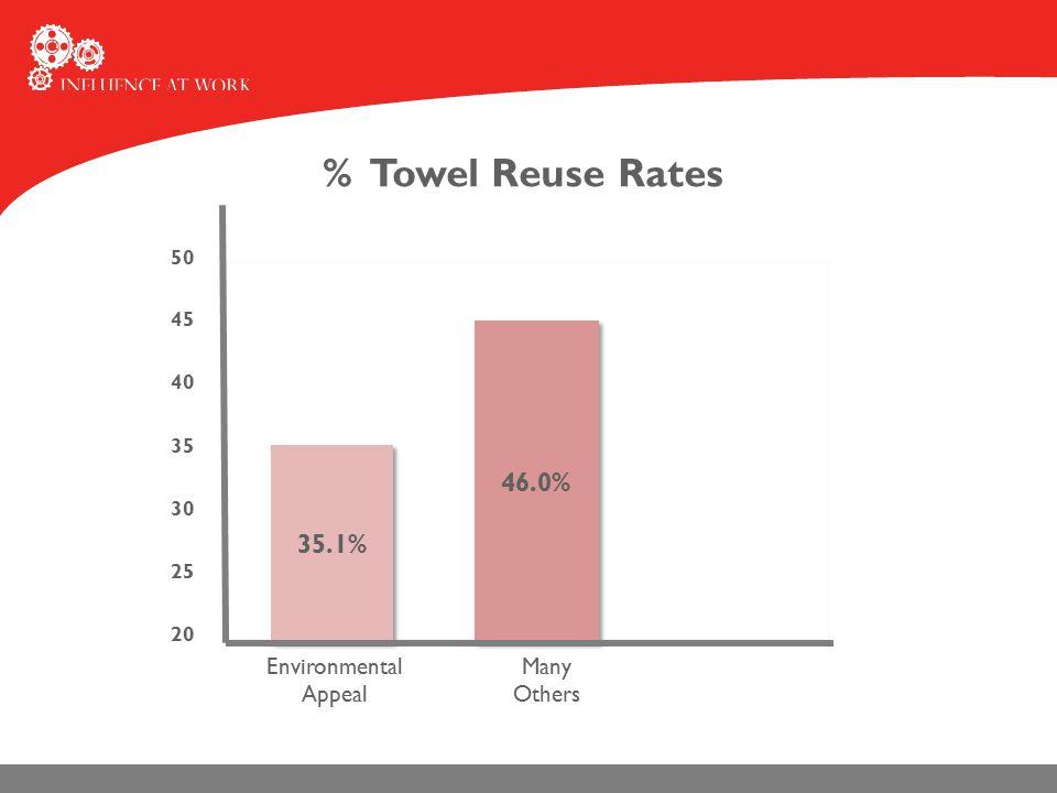 Hotel Towel Study Environmental AppealMany Others Many Similar Others