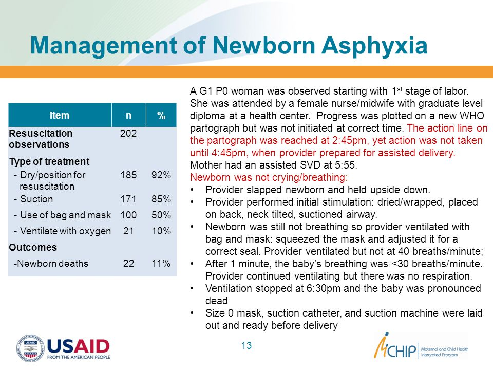 Management of Newborn Asphyxia 13 A G1 P0 woman was observed starting with 1 st stage of labor.