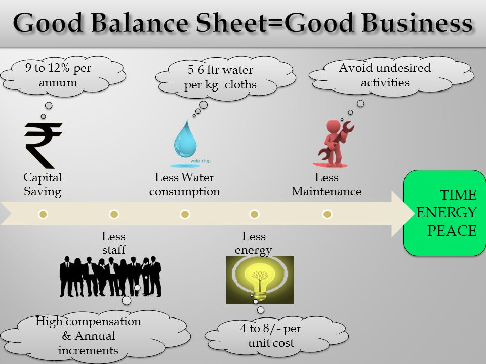 TIME ENERGY PEACE Capital Saving Less staff Less Water consumption Less energy Less Maintenance 5-6 ltr water per kg cloths High compensation & Annual increments 4 to 8/- per unit cost 9 to 12% per annum Avoid undesired activities