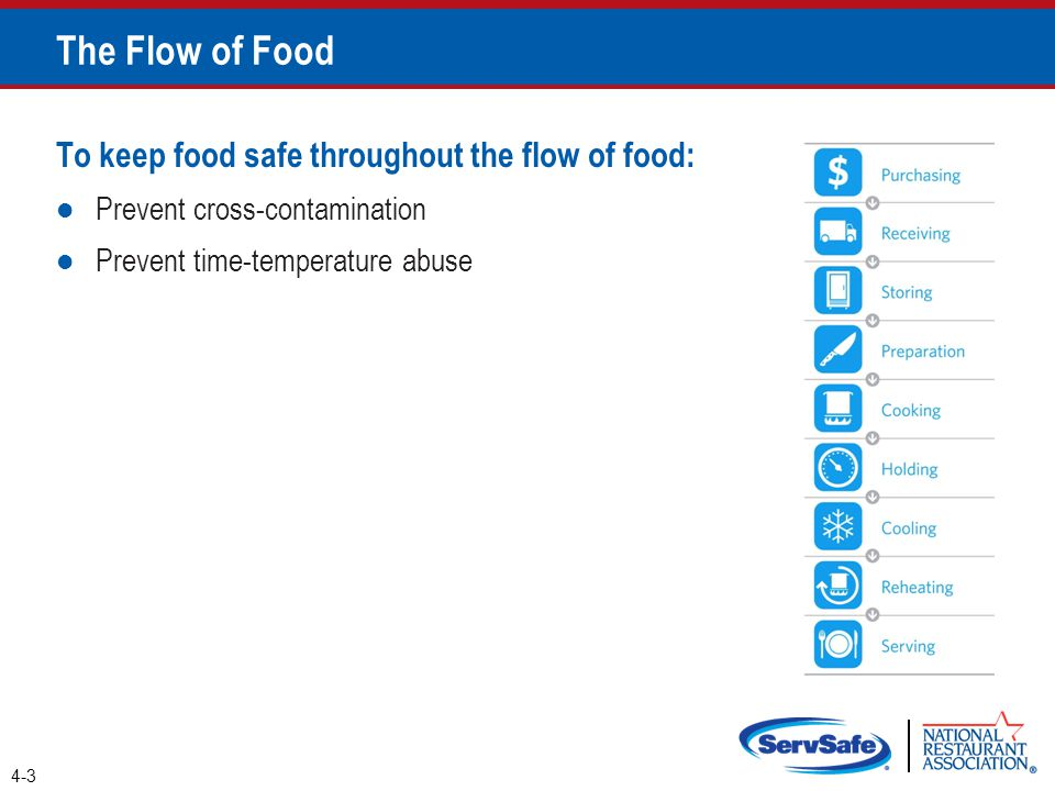 To keep food safe throughout the flow of food: Prevent cross-contamination Prevent time-temperature abuse 4-3 The Flow of Food