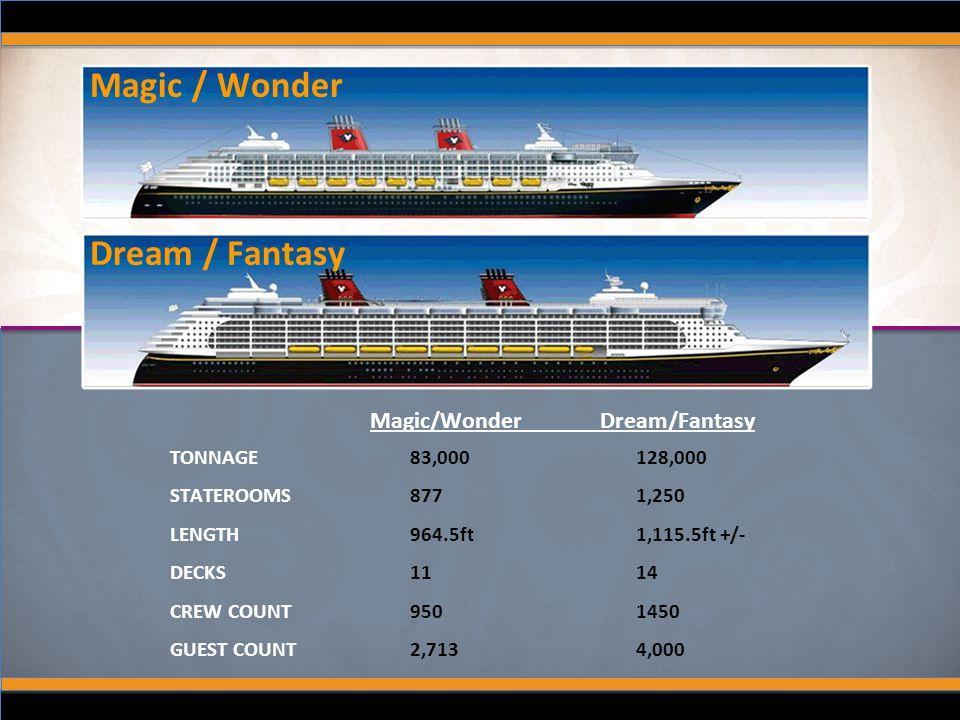 TONNAGE STATEROOMS LENGTH DECKS CREW COUNT GUEST COUNT 83,000 128,000 877 1,250 964.5ft 1,115.5ft +/- 11 14 950 1450 2,713 4,000 Magic/Wonder Dream/Fa