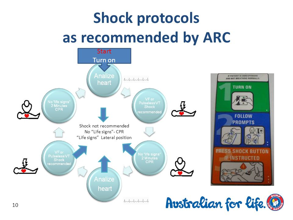 Shock protocols as recommended by ARC 10 Shock not recommended No Life signs - CPR Life signs Lateral position Start Turn on