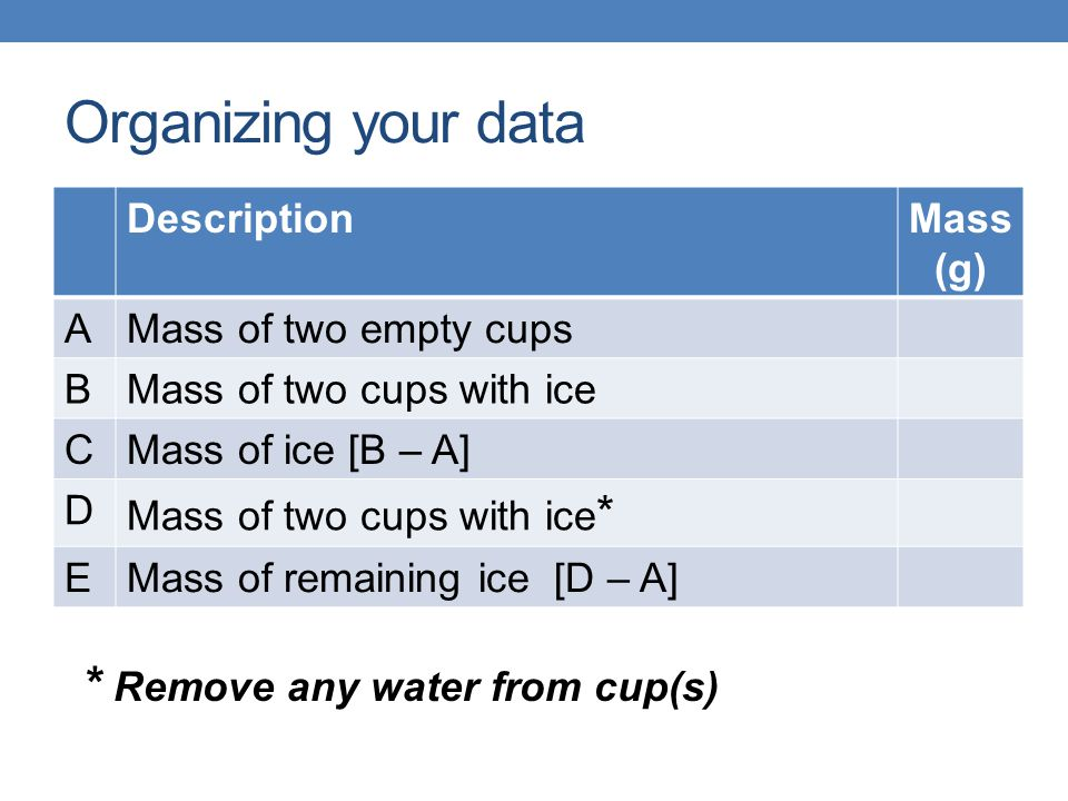 Organizing your data DescriptionMass (g) AMass of two empty cups BMass of two cups with ice CMass of ice [B – A] D Mass of two cups with ice * EMass o