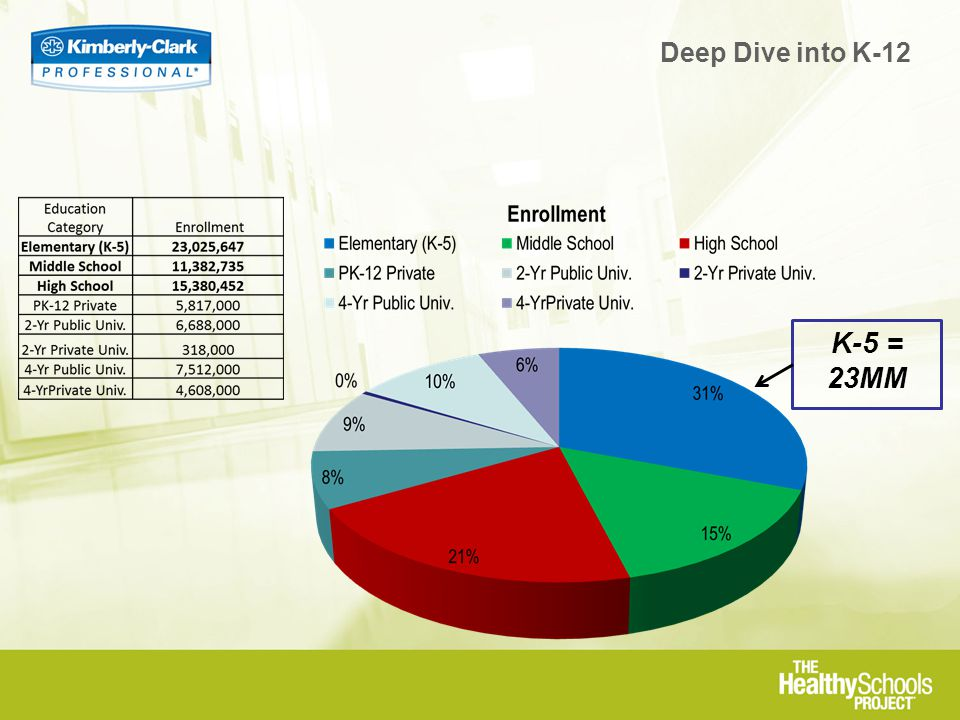K-5 = 23MM Deep Dive into K-12