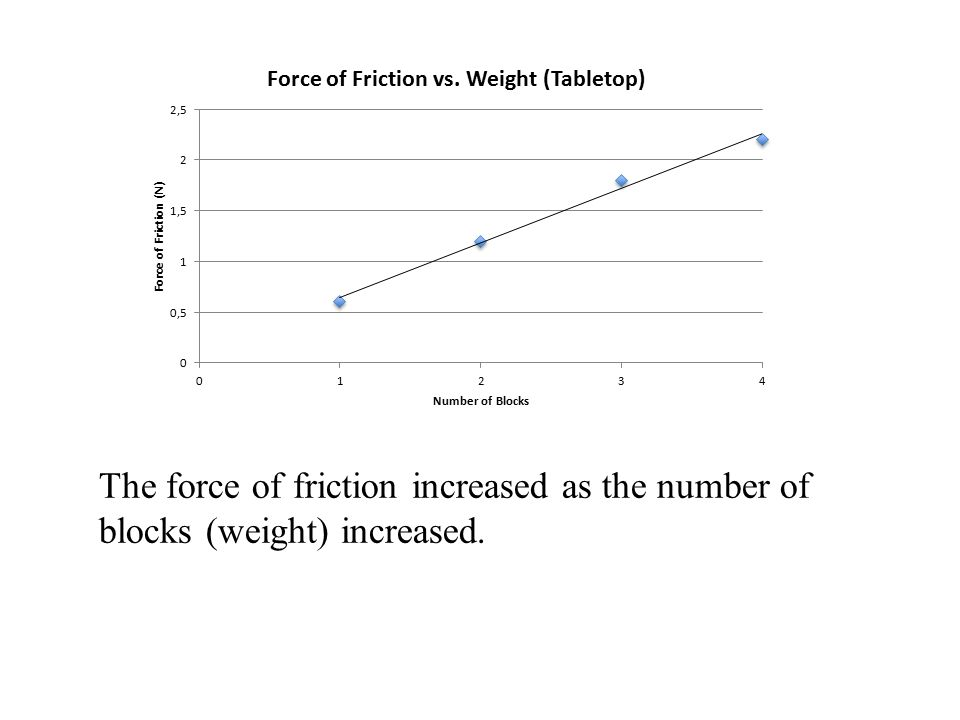 The force of friction increased as the number of blocks (weight) increased.