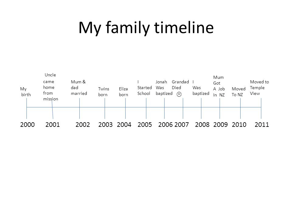 My family timeline 20002011 My birth 2001 Uncle came home from mission 2002 Mum & dad married 2003 Twins born 2010 Moved To NZ Moved to Temple View 2004 Eliza born 2005 I Started School 200620072008 I Was baptized 2009 Jonah Was baptized Mum Got A Job In NZ Grandad Died 