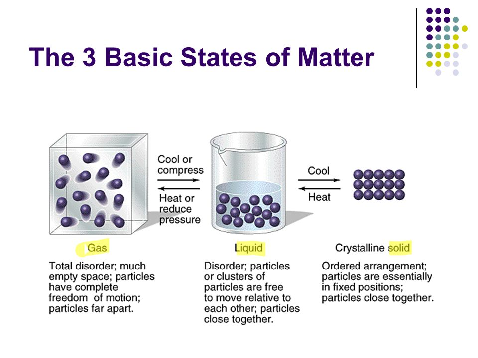 The 3 Basic States of Matter