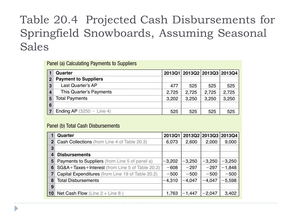 Table 20.4 Projected Cash Disbursements for Springfield Snowboards, Assuming Seasonal Sales