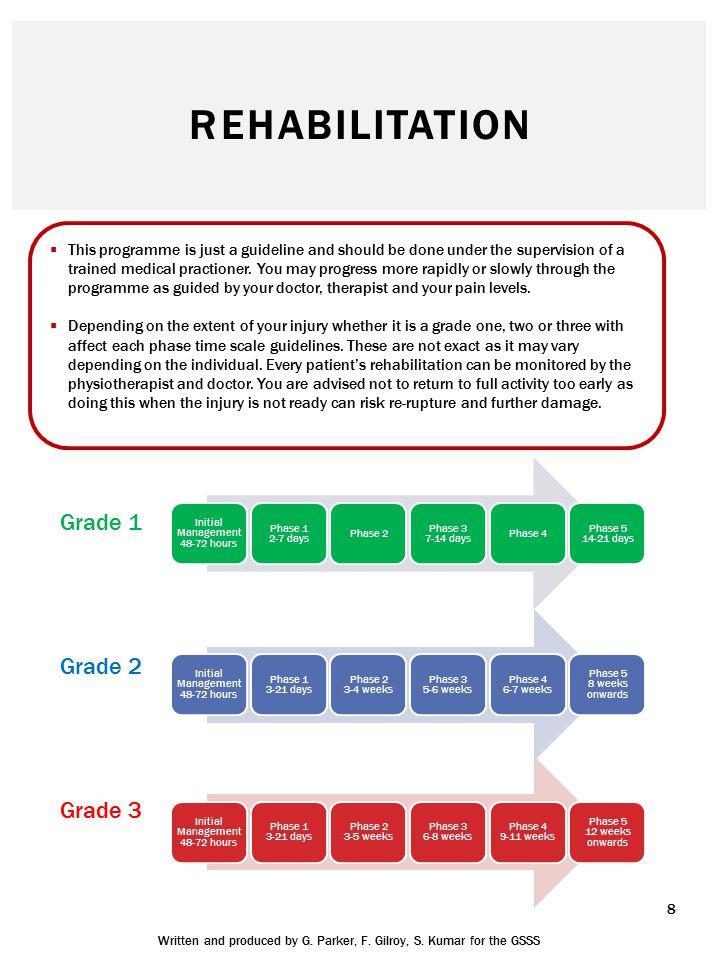 8 REHABILITATION Initial Management 48-72 hours Phase 1 2-7 days Phase 2 Phase 3 7-14 days Phase 4 Phase 5 14-21 days Initial Management 48-72 hours P
