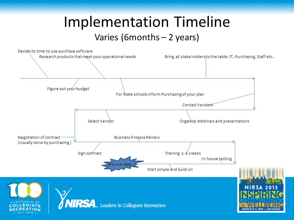 Implementation Timeline Varies (6months – 2 years) Decide its time to use purchase software Research products that meet your operational needs Bring all stake holders to the table: IT, Purchasing, Staff etc..