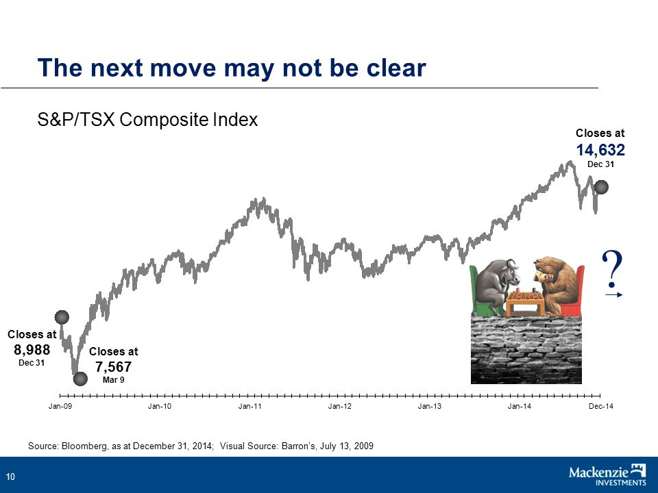 10 The next move may not be clear Source: Bloomberg, as at December 31, 2014; Visual Source: Barron's, July 13, 2009 S&P/TSX Composite Index Closes at 8,988 Dec 31 Closes at 7,567 Mar 9 Jan-09Jan-10Jan-11Jan-12Jan-13Jan-14Dec-14 .