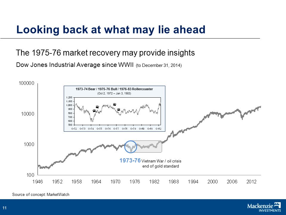 11 The 1975-76 market recovery may provide insights Looking back at what may lie ahead Dow Jones Industrial Average since WWII (to December 31, 2014) Source of concept: MarketWatch 1973-74 Bear / 1975-76 Bull / 1976-83 Rollercoaster (Oct 2, 1972 – Jan 3, 1983) 1973-76 Vietnam War / oil crisis end of gold standard