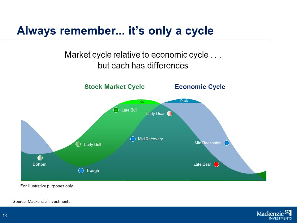 13 Always remember... it's only a cycle Market cycle relative to economic cycle...