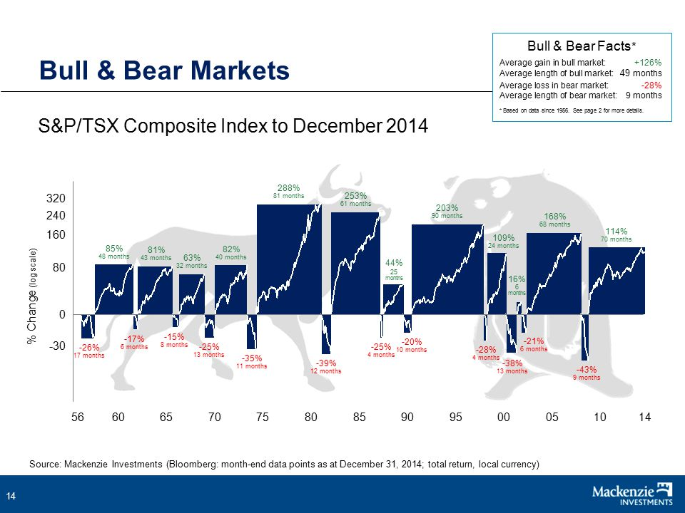 14 S&P/TSX Composite Index to December 2014 Bull & Bear Markets Bull & Bear Facts * Average gain in bull market:+126% Average length of bull market: 49 months Average loss in bear market:-28% Average length of bear market: 9 months * Based on data since 1956.