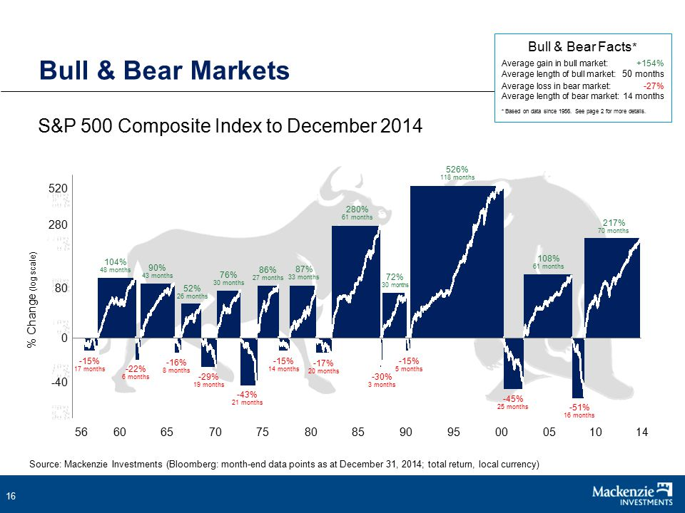 16 S&P 500 Composite Index to December 2014 Bull & Bear Markets Bull & Bear Facts * Average gain in bull market:+154% Average length of bull market: 50 months Average loss in bear market:-27% Average length of bear market: 14 months * Based on data since 1956.