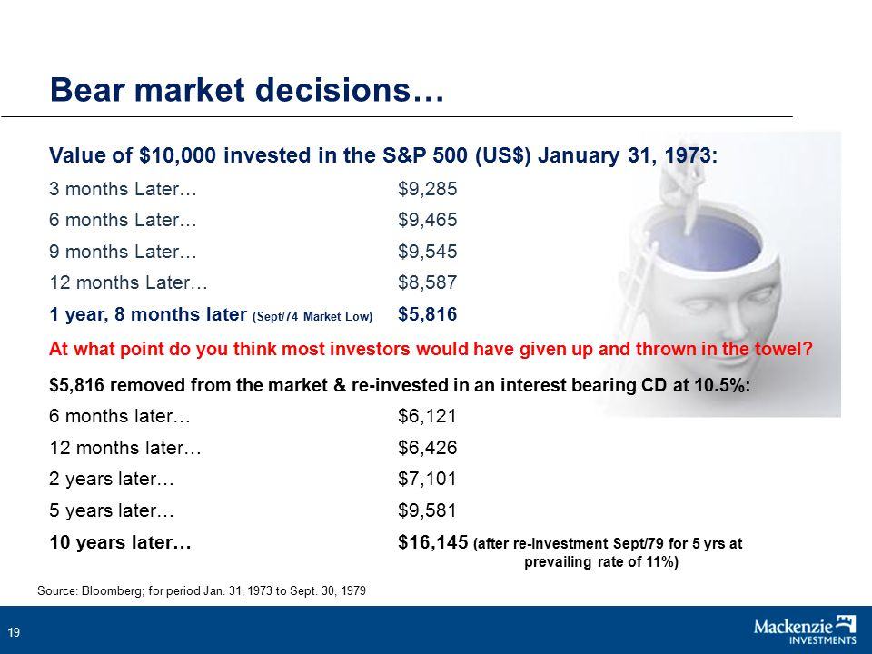 19 Bear market decisions… Value of $10,000 invested in the S&P 500 (US$) January 31, 1973: 3 months Later…$9,285 6 months Later…$9,465 9 months Later…$9,545 12 months Later…$8,587 1 year, 8 months later (Sept/74 Market Low) $5,816 At what point do you think most investors would have given up and thrown in the towel.