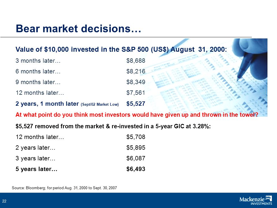 22 Bear market decisions… Value of $10,000 invested in the S&P 500 (US$) August 31, 2000: 3 months later…$8,688 6 months later…$8,216 9 months later…$8,349 12 months later…$7,561 2 years, 1 month later (Sept/02 Market Low) $5,527 At what point do you think most investors would have given up and thrown in the towel.