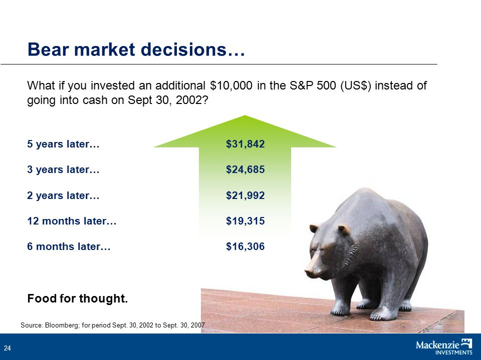 24 Bear market decisions… What if you invested an additional $10,000 in the S&P 500 (US$) instead of going into cash on Sept 30, 2002.